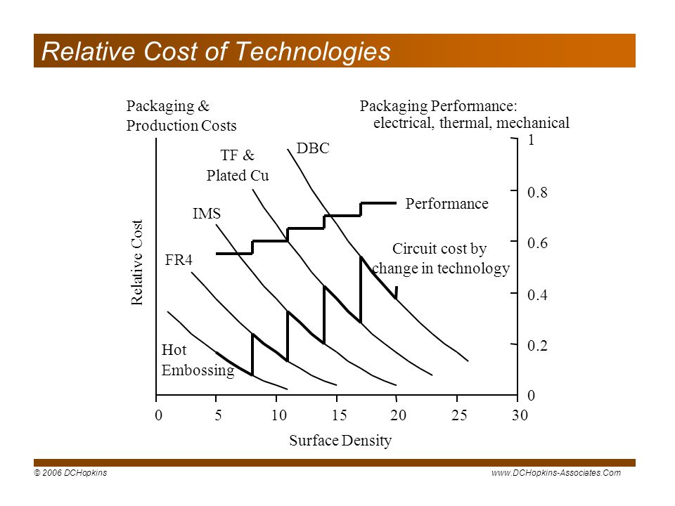 Relative Cost of Technologies