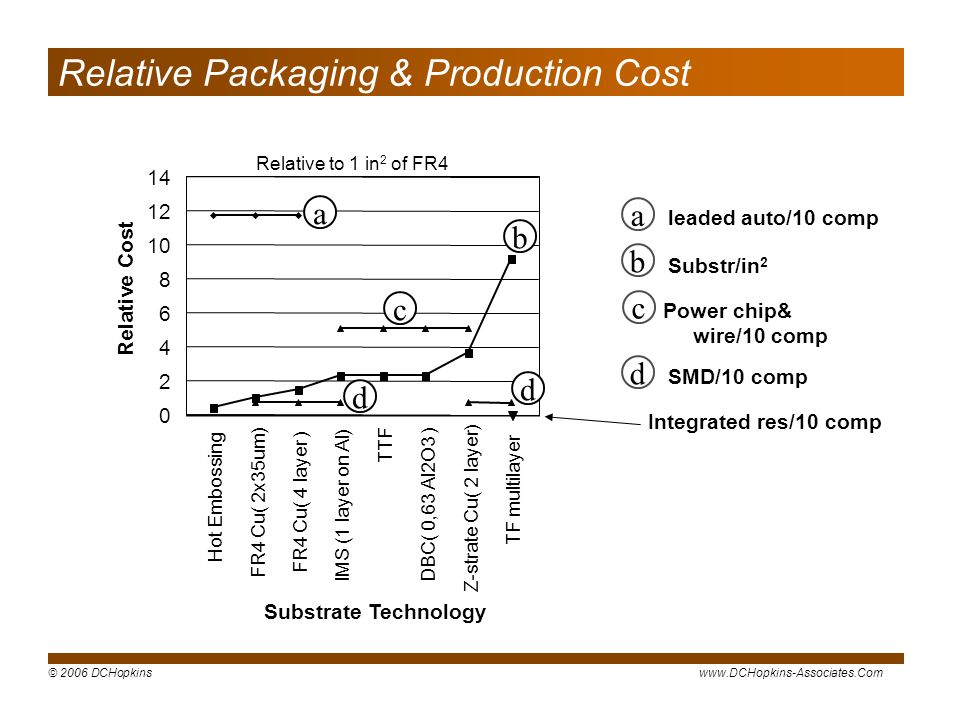 Relative Packaging & Production Cost