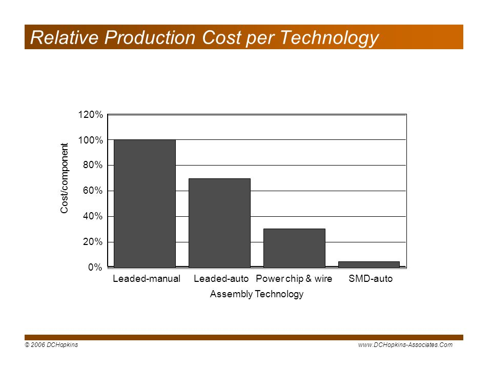 Relative Production Cost per Technology
