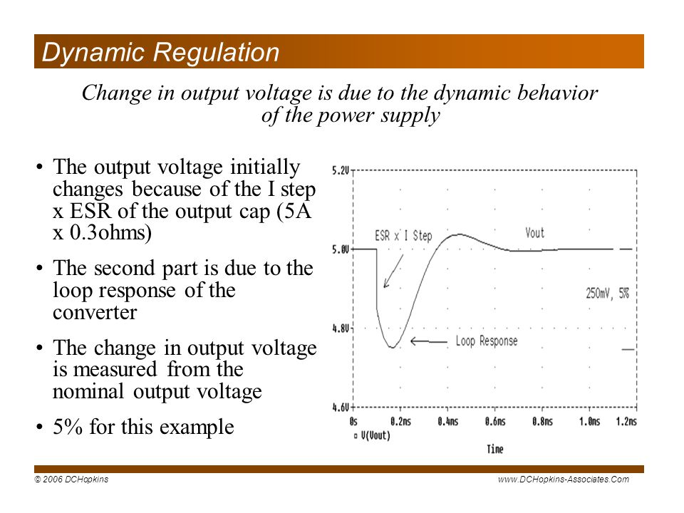 Dynamic Regulation Change in output voltage is due to the dynamic behavior of the power supply.