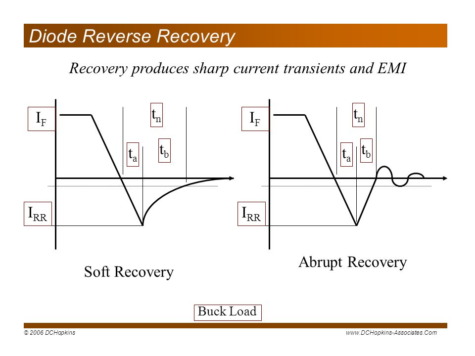 Diode Reverse Recovery