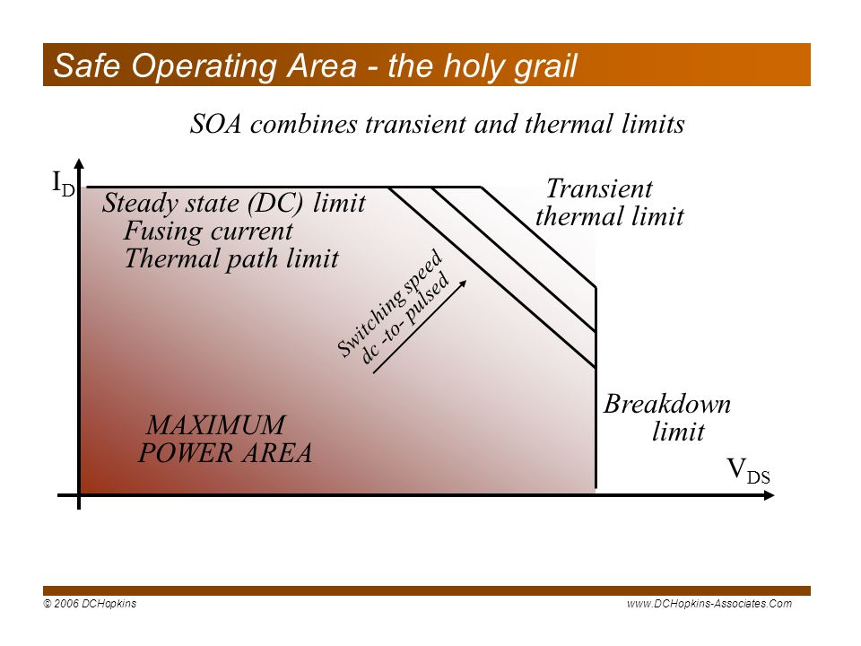 Safe Operating Area - the holy grail