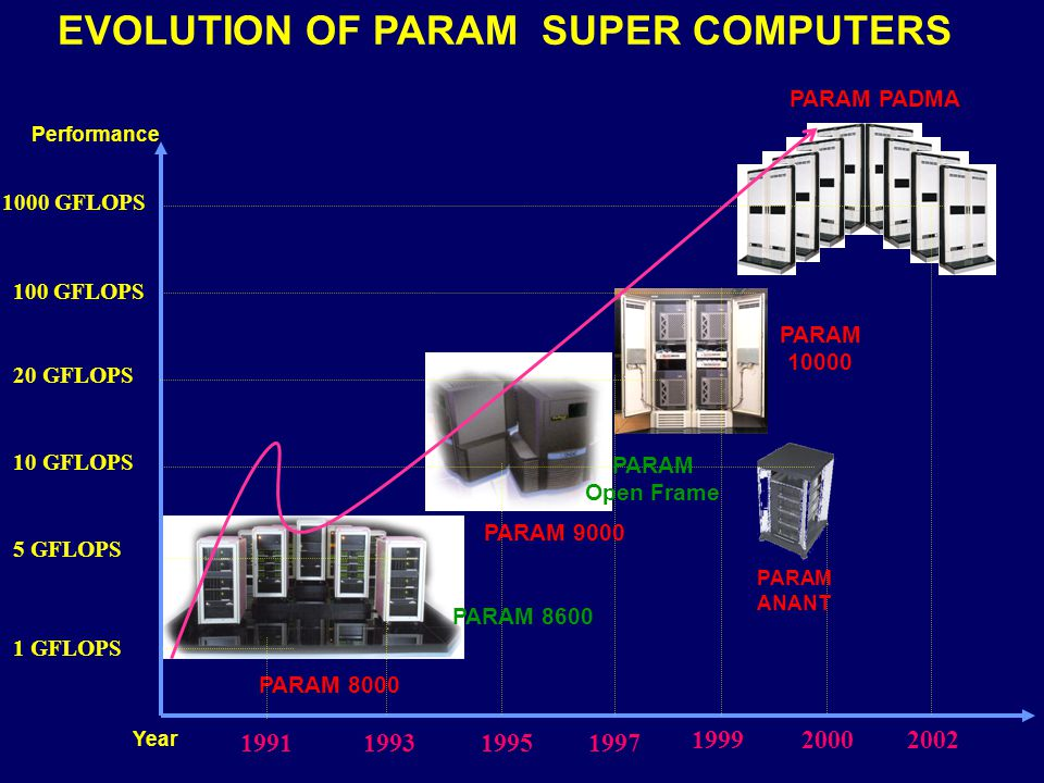 EVOLUTION OF PARAM SUPER COMPUTERS
