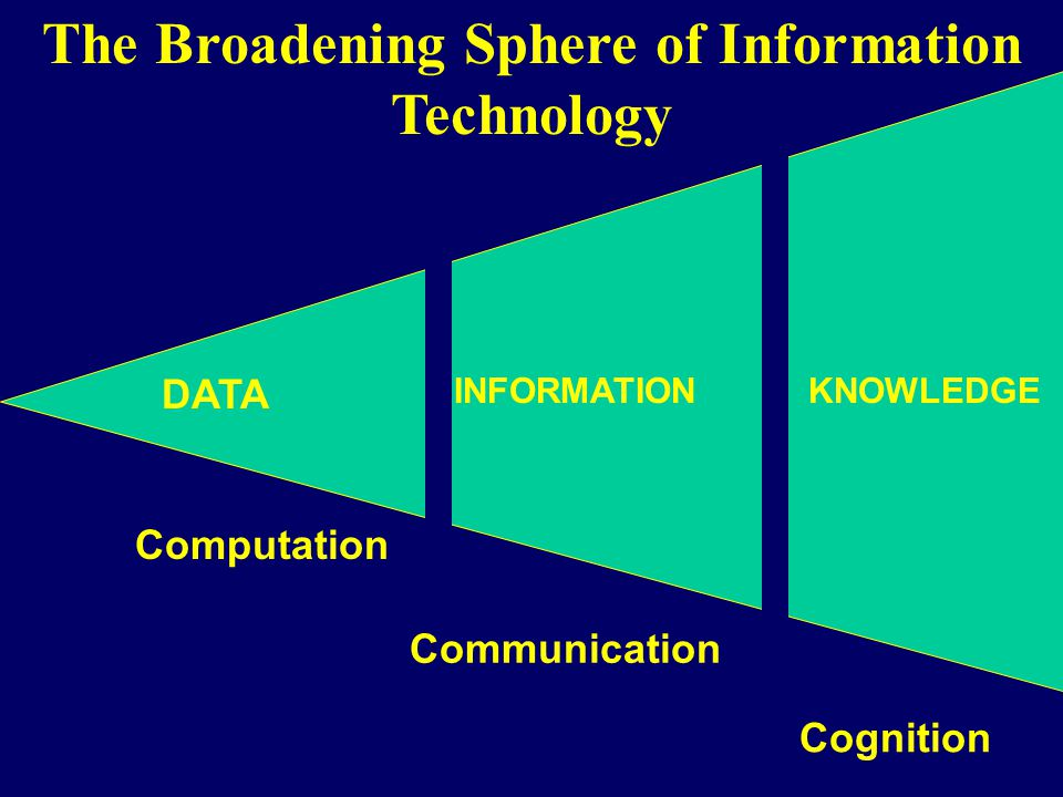 The Broadening Sphere of Information Technology