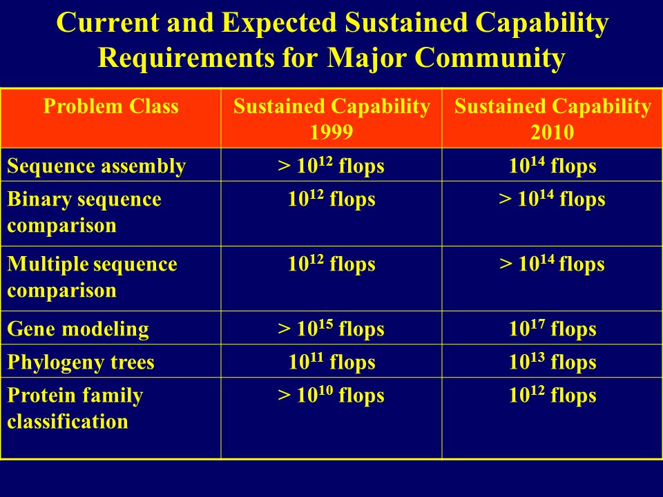 Current and Expected Sustained Capability Requirements for Major Community