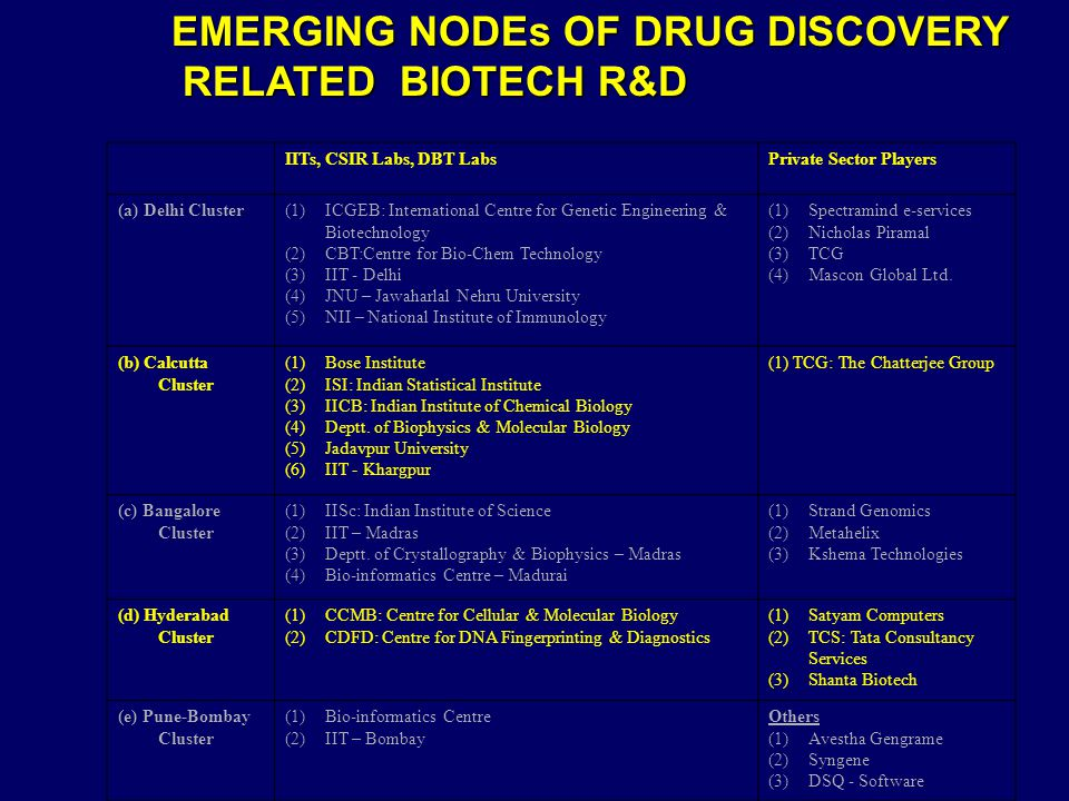 EMERGING NODEs OF DRUG DISCOVERY RELATED BIOTECH R&D