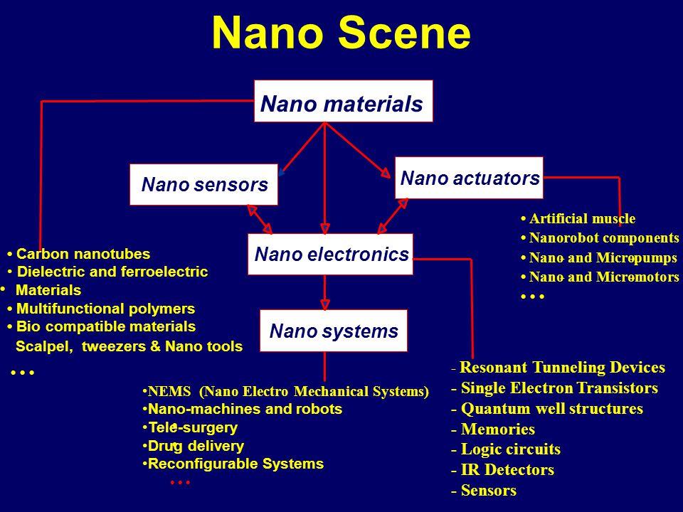 Nano Scene Nano materials Nano actuators Nano sensors Nano electronics