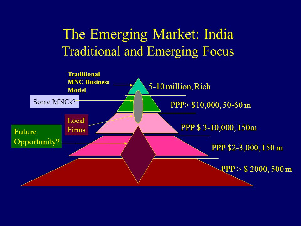 The Emerging Market: India Traditional and Emerging Focus