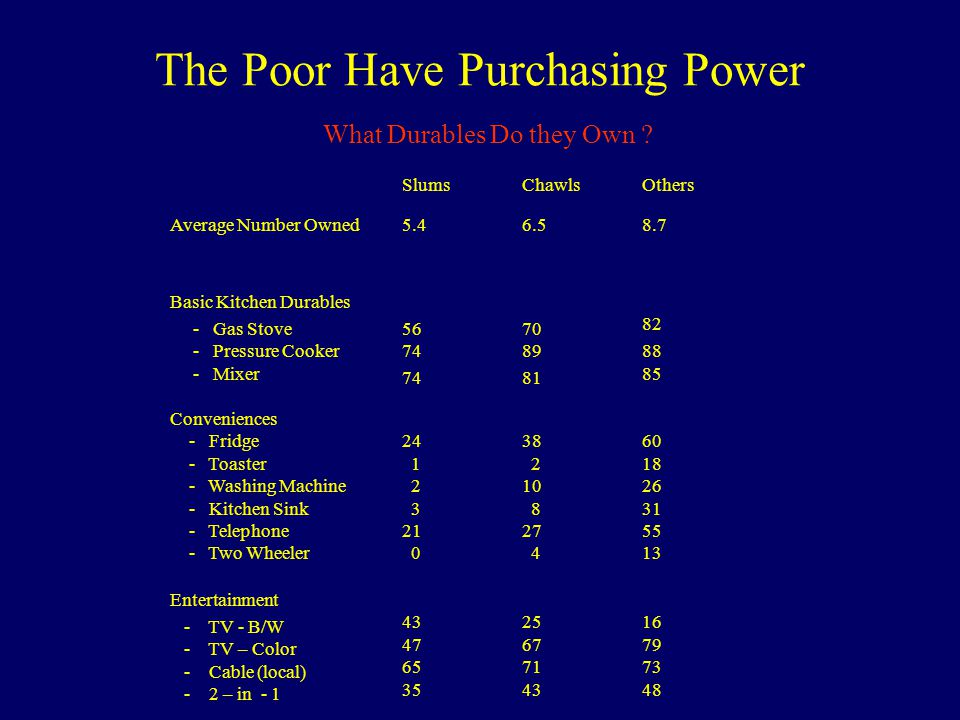 The Poor Have Purchasing Power