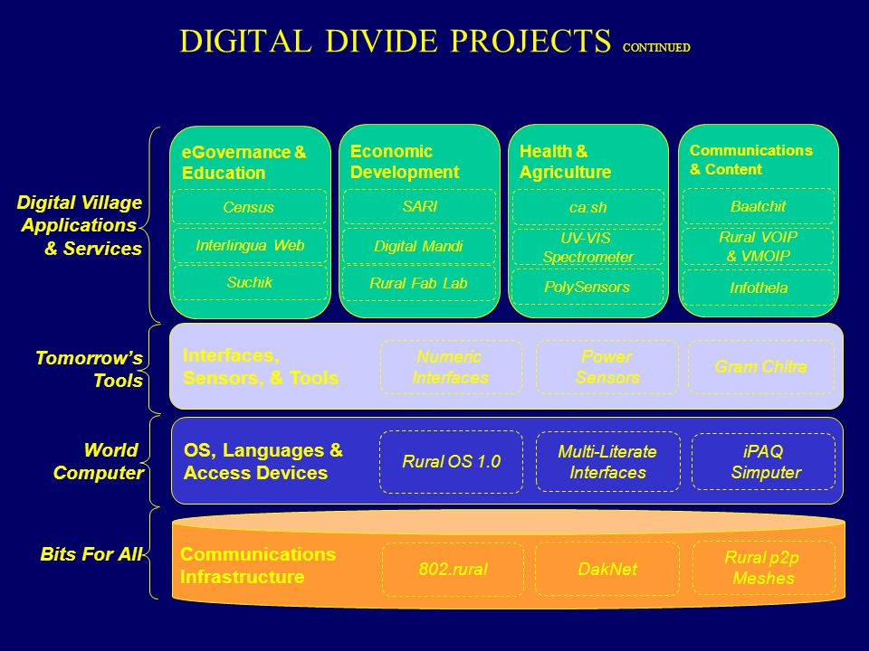 DIGITAL DIVIDE PROJECTS CONTINUED