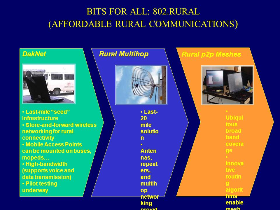BITS FOR ALL: 802.RURAL (AFFORDABLE RURAL COMMUNICATIONS)