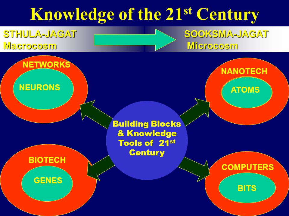 Knowledge of the 21st Century