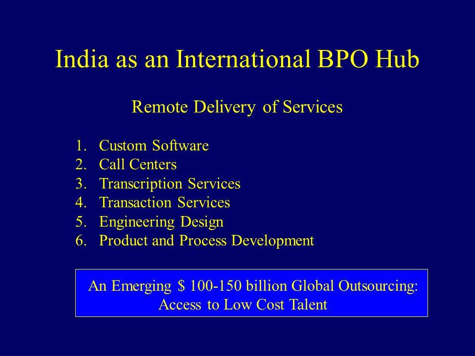 India as an International BPO Hub