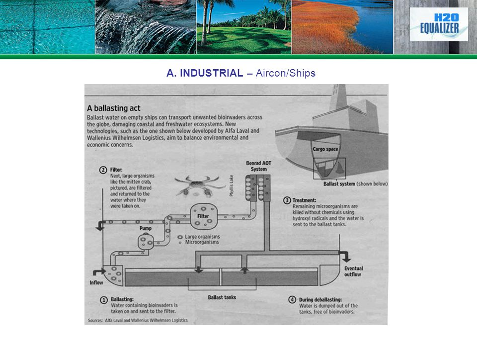 A. INDUSTRIAL – Aircon/Ships