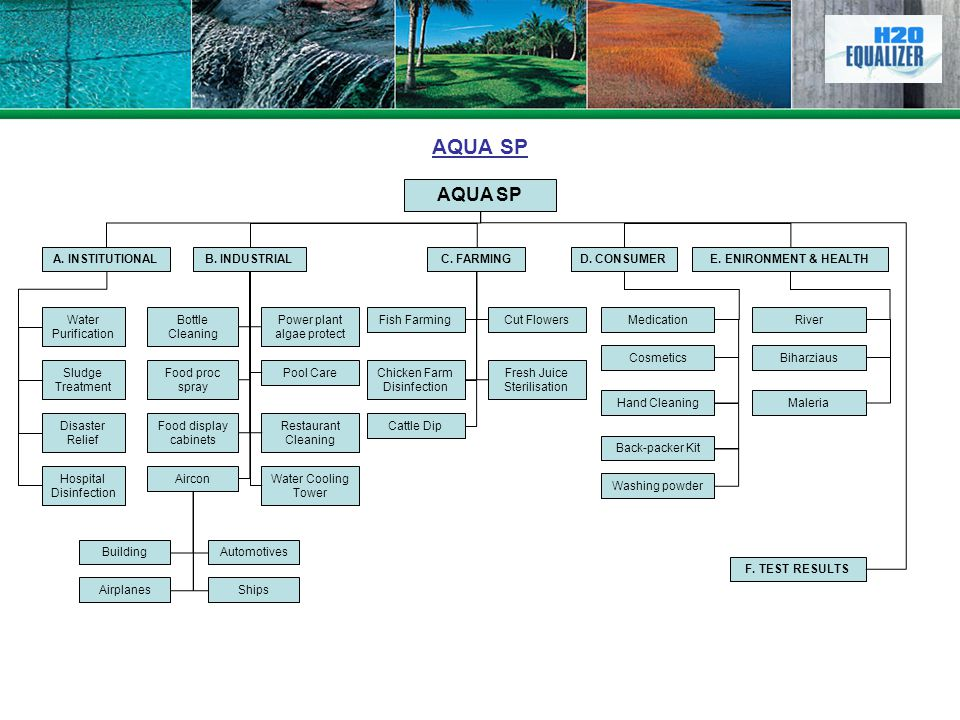AQUA SP AQUA SP A. INSTITUTIONAL B. INDUSTRIAL C. FARMING D. CONSUMER
