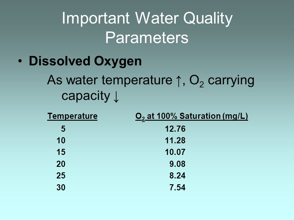 Important Water Quality Parameters
