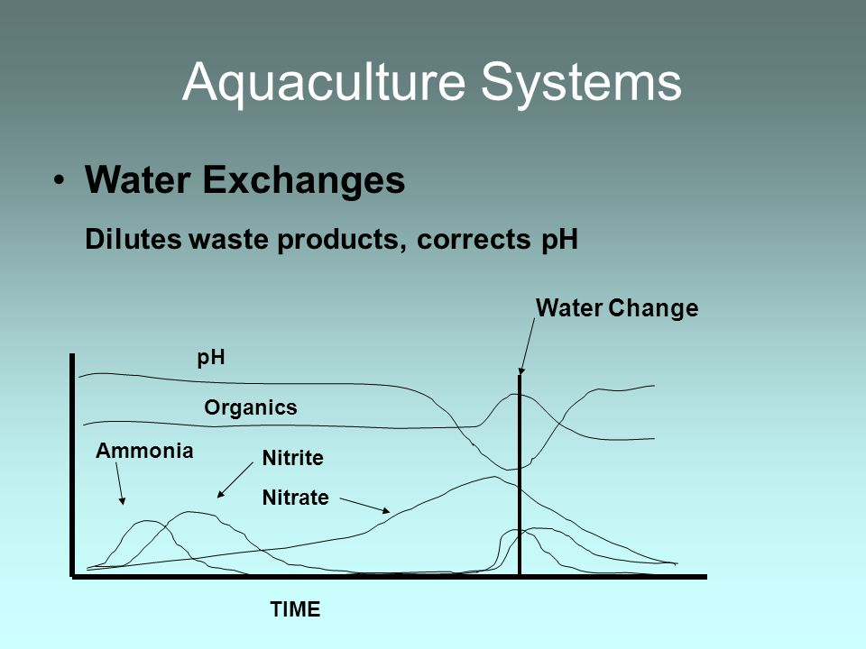 Aquaculture Systems Water Exchanges