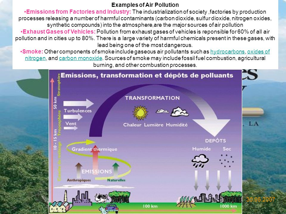 Examples of Air Pollution