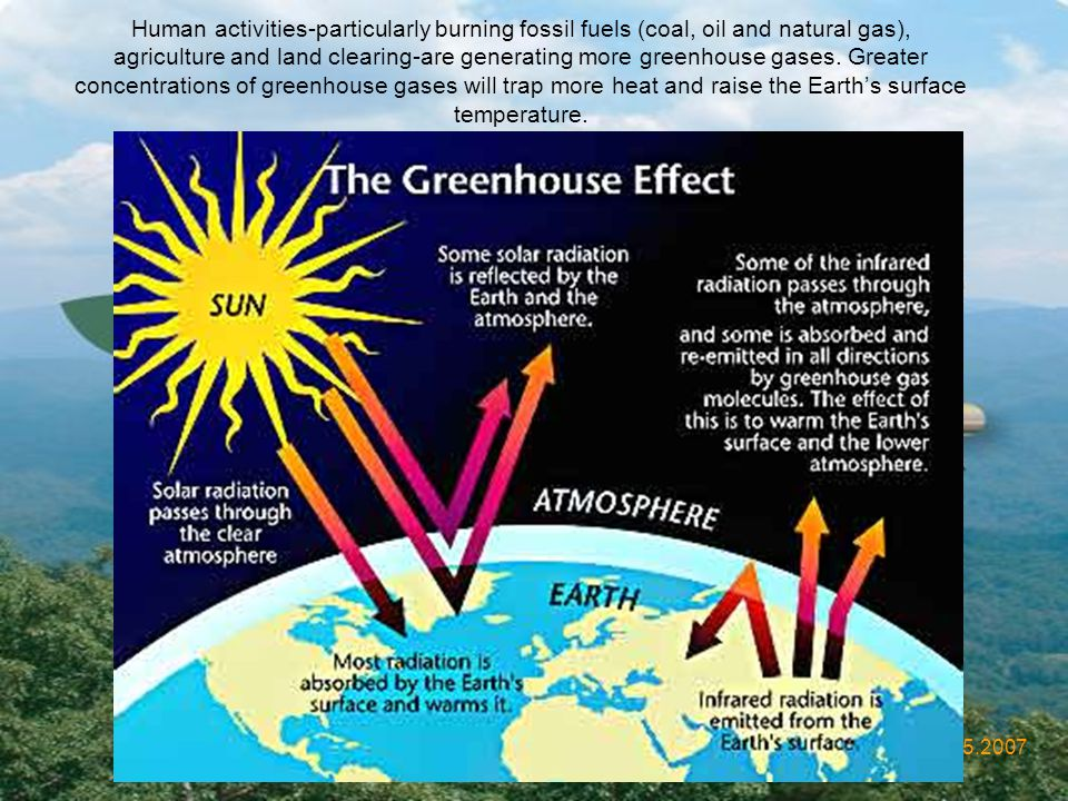 Human activities-particularly burning fossil fuels (coal, oil and natural gas), agriculture and land clearing-are generating more greenhouse gases. Greater concentrations of greenhouse gases will trap more heat and raise the Earth's surface temperature.