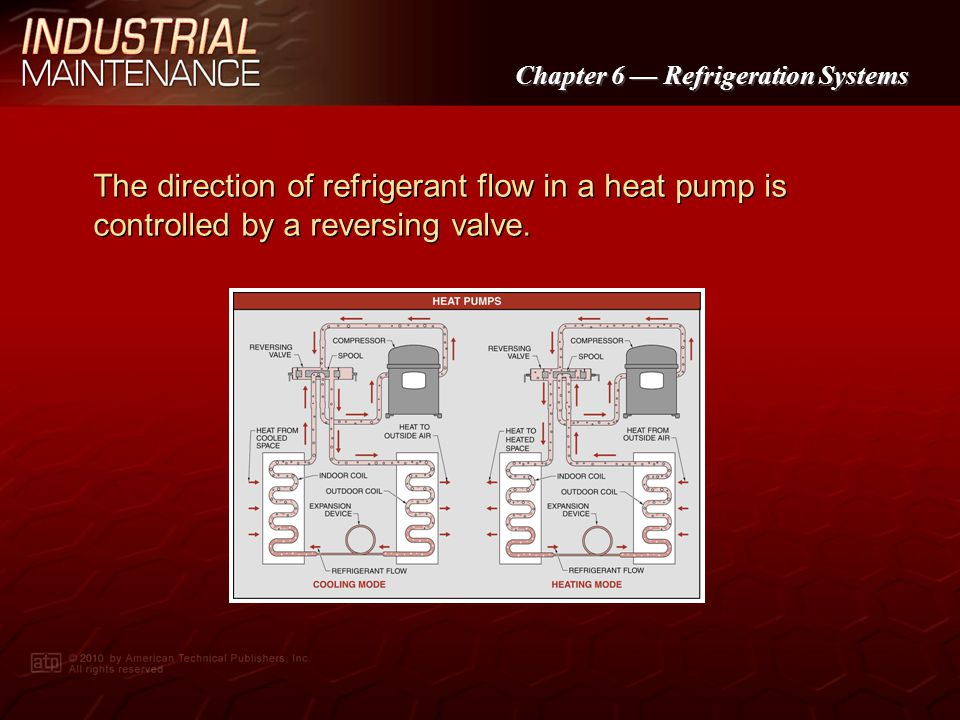 The direction of refrigerant flow in a heat pump is controlled by a reversing valve.