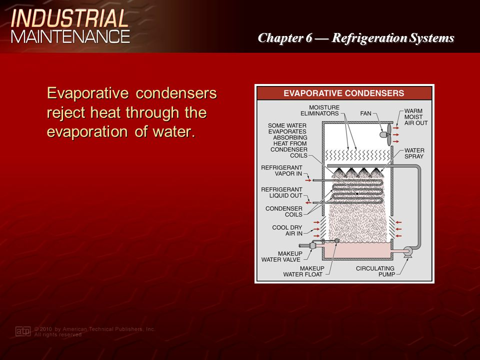Evaporative condensers reject heat through the evaporation of water.