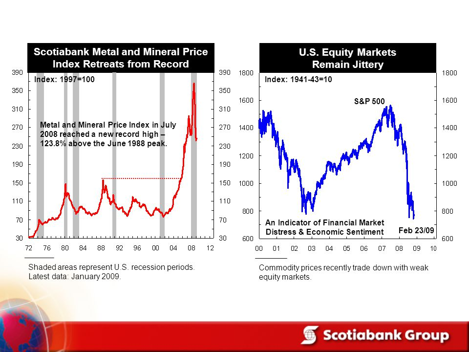 Scotiabank Metal and Mineral Price Index Retreats from Record
