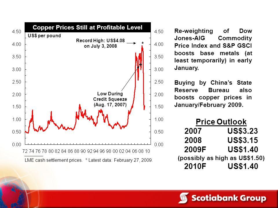 Price Outlook US$3.23 2008 US$3.15 2009F US$1.40 2010F US$1.40