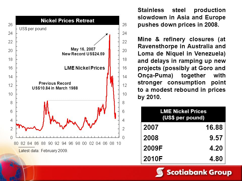 Stainless steel production slowdown in Asia and Europe pushes down prices in 2008.