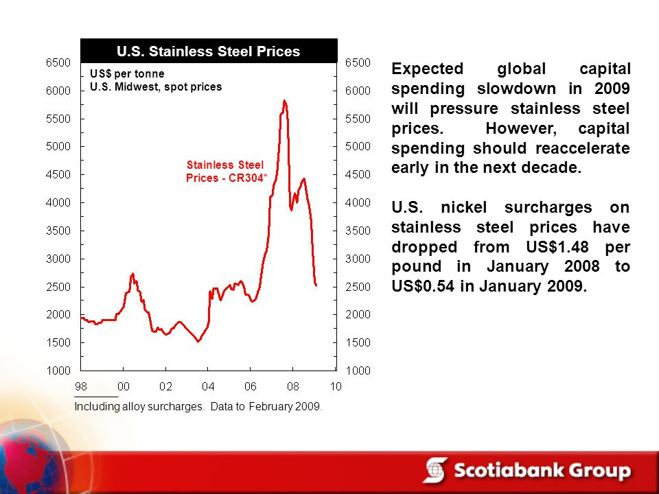 U.S. Stainless Steel Prices
