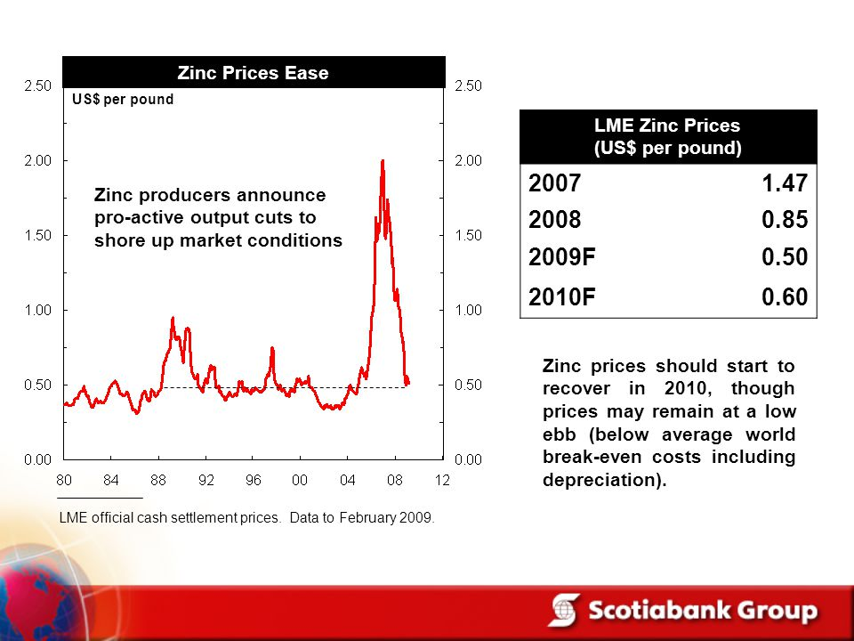 LME Zinc Prices (US$ per pound)