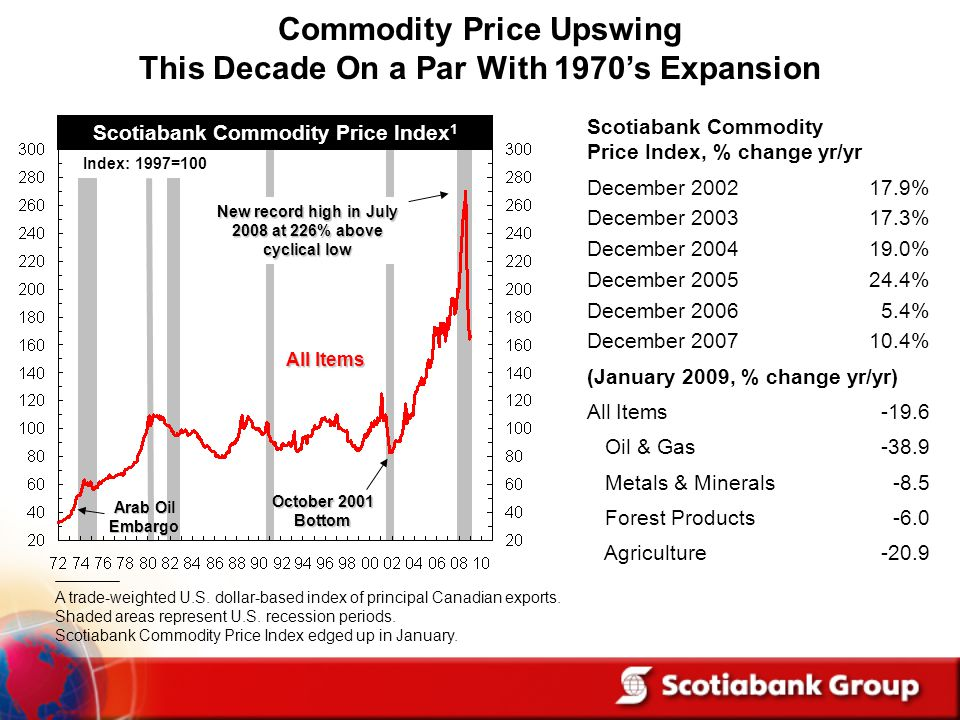 Commodity Price Upswing This Decade On a Par With 1970's Expansion