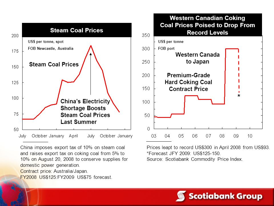 Western Canadian Coking Coal Prices Poised to Drop From Record Levels