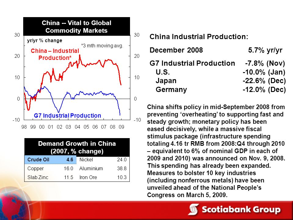 China Industrial Production: December 2008 5.7% yr/yr
