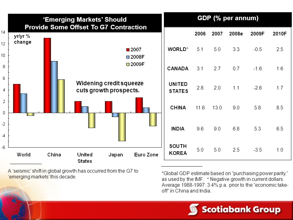 'Emerging Markets' Should Provide Some Offset To G7 Contraction