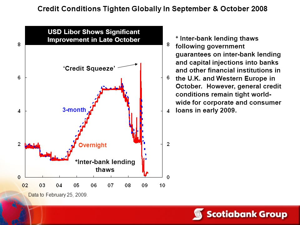 Credit Conditions Tighten Globally In September & October 2008