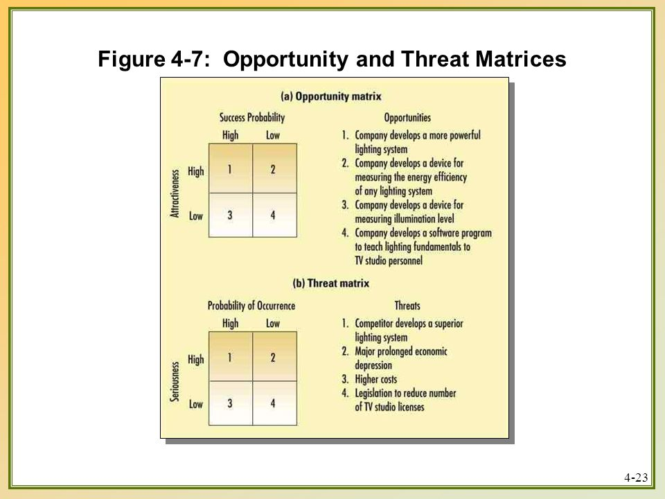 Figure 4-7: Opportunity and Threat Matrices