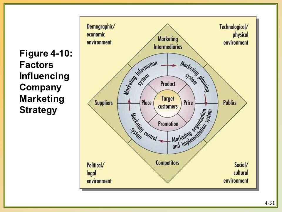 Figure 4-10: Factors Influencing Company Marketing Strategy