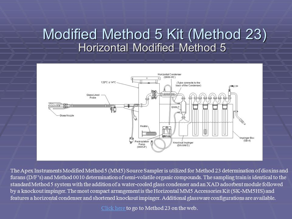 Modified Method 5 Kit (Method 23)