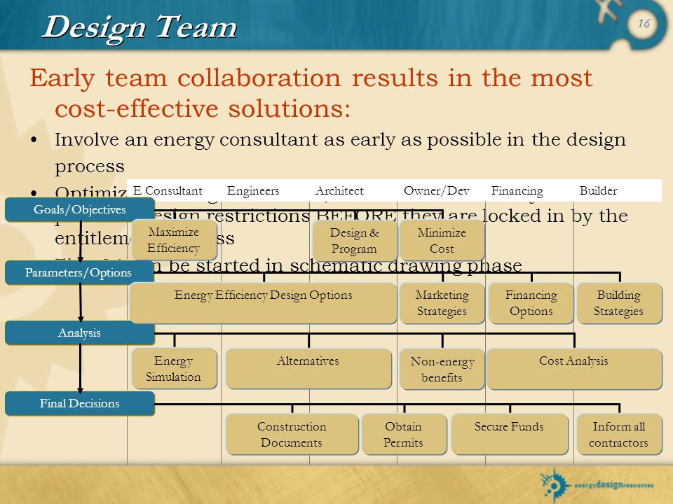 Design Team Early team collaboration results in the most cost-effective solutions: