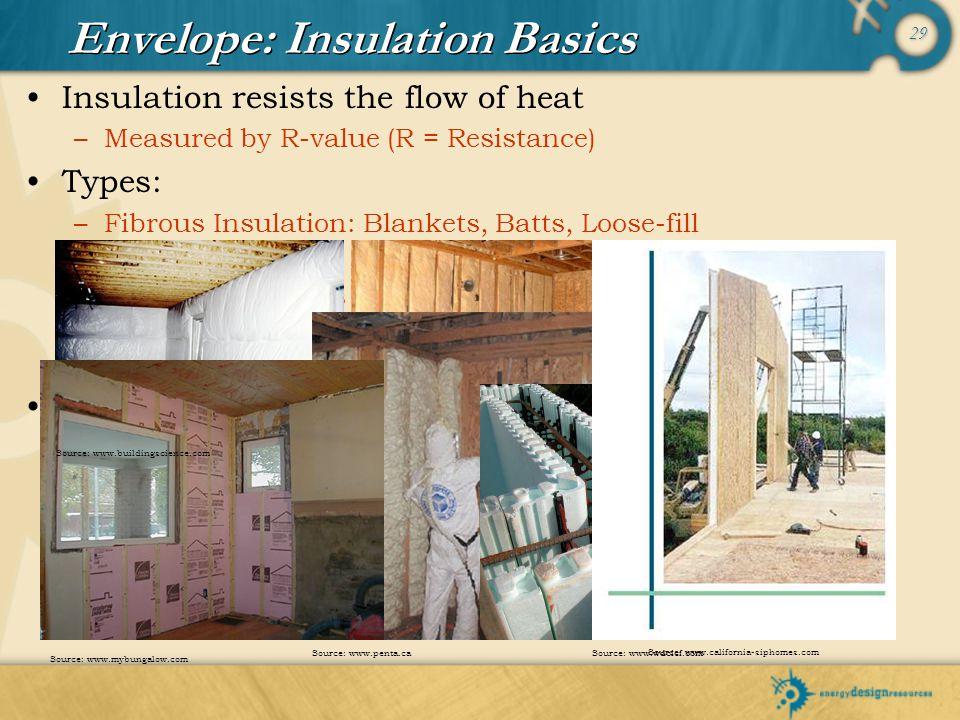 Envelope: Insulation Basics