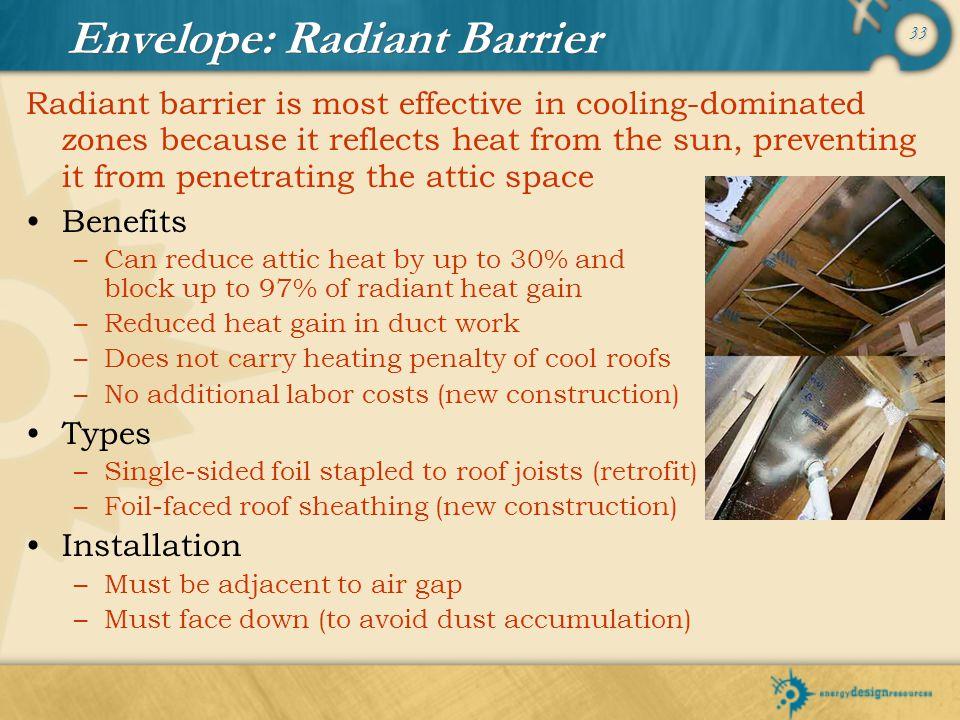 Envelope: Radiant Barrier
