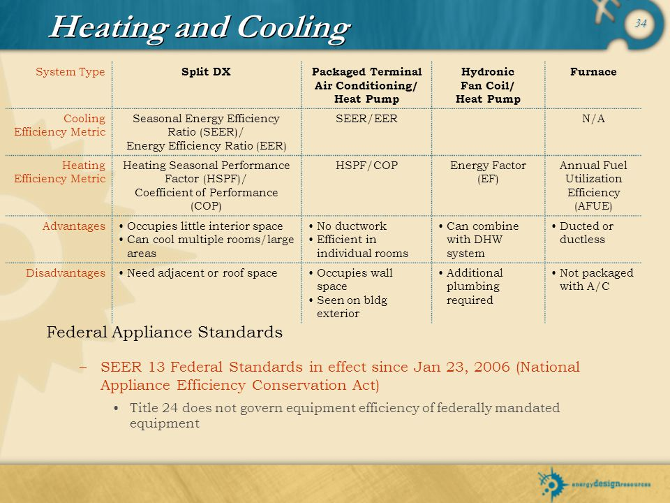 Heating and Cooling Federal Appliance Standards