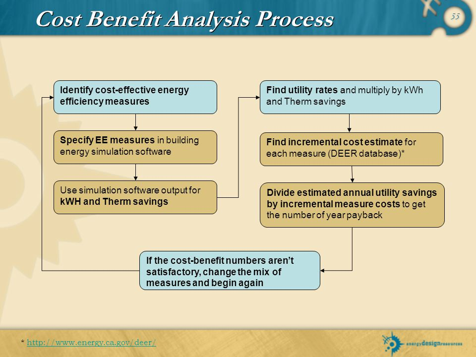 Cost Benefit Analysis Process