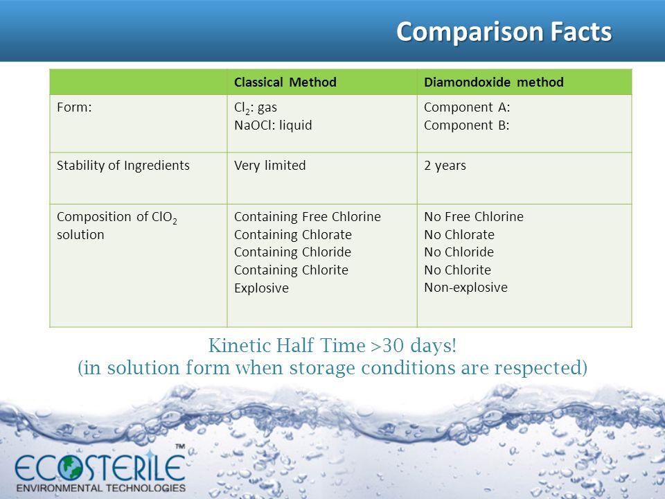 Comparison Facts Classical Method. Diamondoxide method. Form: Cl2: gas. NaOCl: liquid. Component A: