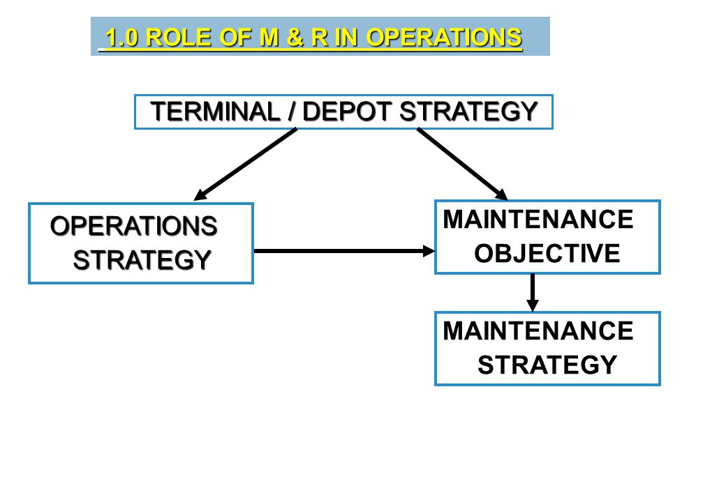 1.0 ROLE OF M & R IN OPERATIONS