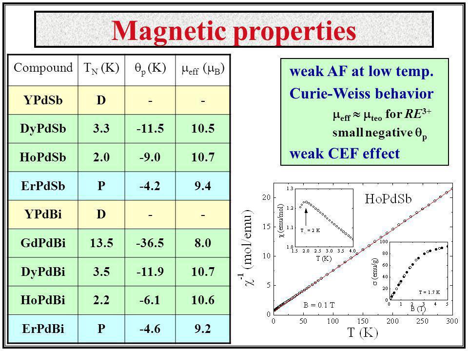 Magnetic properties weak AF at low temp. Curie-Weiss behavior