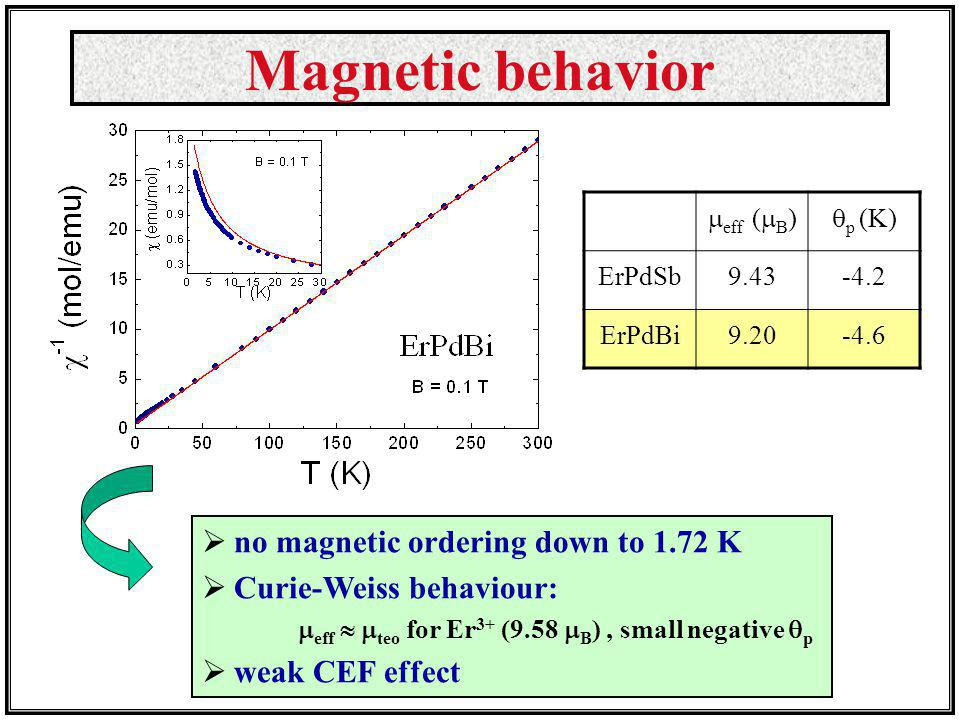 Magnetic behavior no magnetic ordering down to 1.72 K