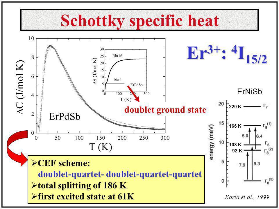 Er3+: 4I15/2 Schottky specific heat doublet ground state CEF scheme: