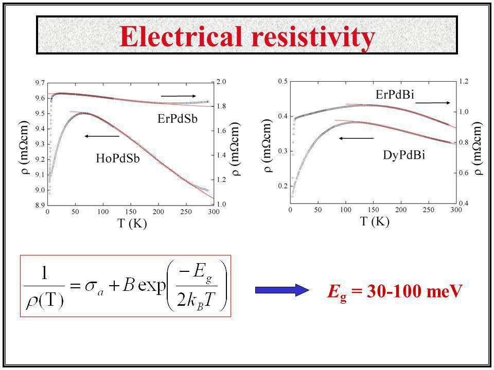 Electrical resistivity