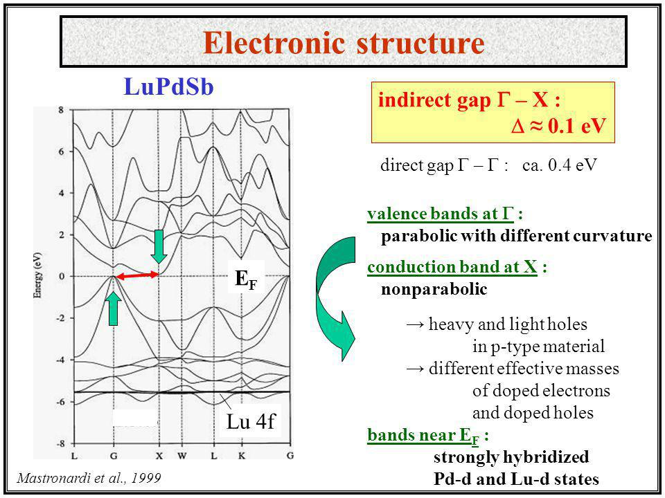 Electronic structure LuPdSb indirect gap G – X : D ≈ 0.1 eV EF Lu 4f